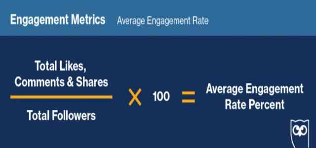 High engagement rates