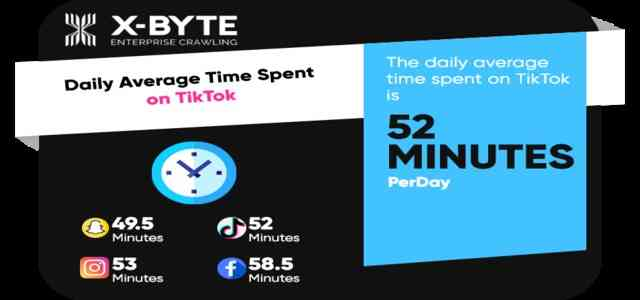 How Much Time Users Spend on TikTok Daily on Average