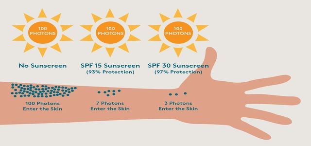 Use Of Sunscreen