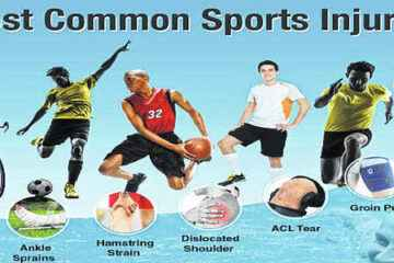 What Sport Has The Most Injuries